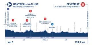 Profil étape 1 Tour de l'Ain 2020