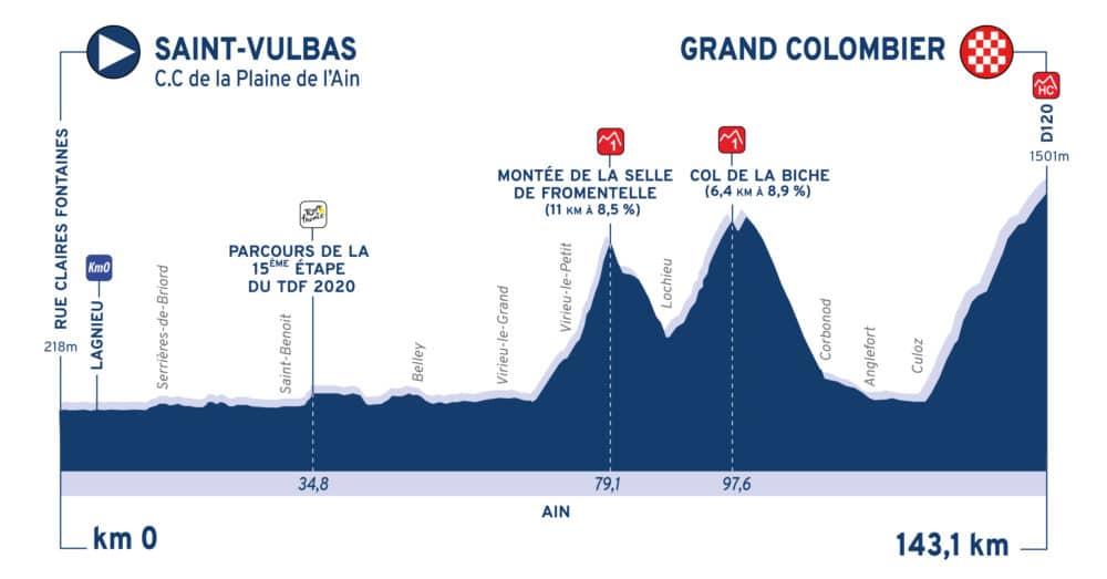 Profil étape 3 Tour de l'Ain 2020