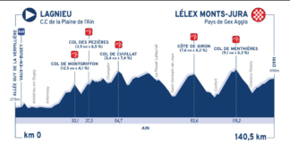 Profil étape 2 Tour de l'Ain 2020