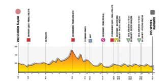Tour de Pologne 2020 étape 1