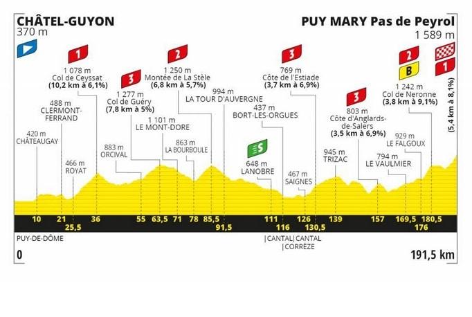 Présentation étape 13 Tour de France 2020