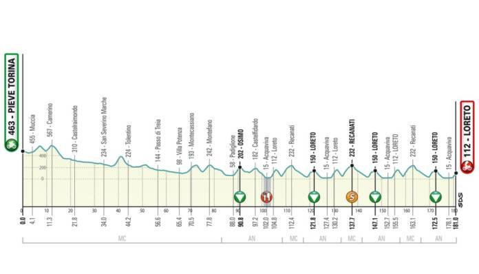 Tirreno-Adriatico 2020 étape 7