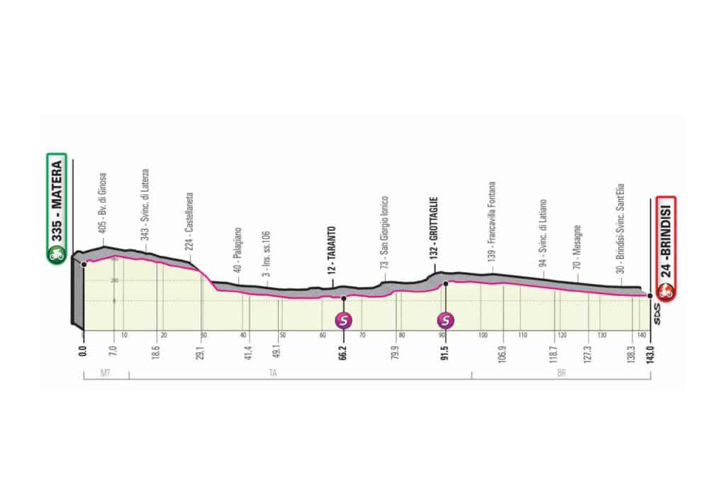 Profil, favori et présentation de la 7e étape du Giro 2020