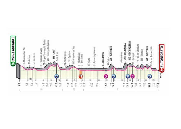 Présentation de la 10e étape du Giro 2020