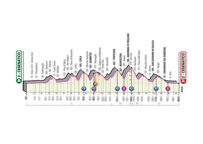 Profil étape 12 du Giro 2020