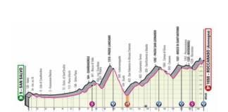 Profil de la 9e étape du Giro 2020 San Salvo Roccaraso