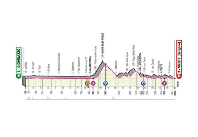 la 8e étape du Giro 2020