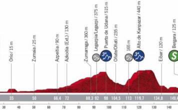 Profil de la 1ère étape de la Vuelta 2020