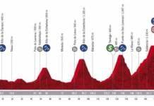 Profil de la 11e étape de la Vuelta 2020