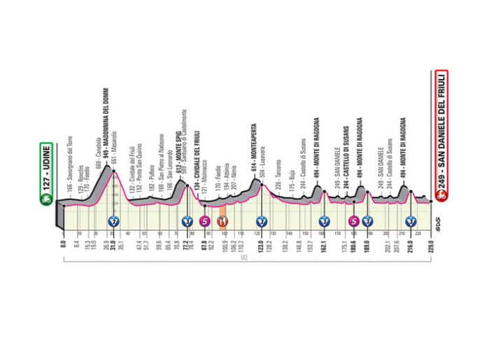 Profil étape 16 Giro 2020