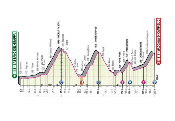 Profil de la 17e étape du Giro 2020