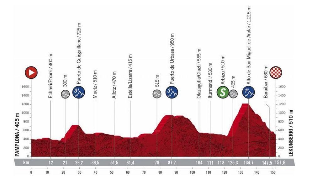 Présentation complète et profil étape 2 Vuelta 2020