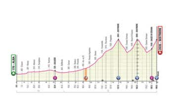 Profil de la 20e étape du Giro 2020