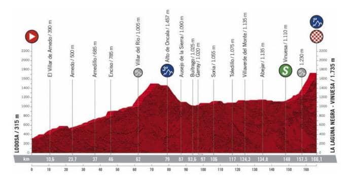 Profil de la 3e étape de la Vuelta 2020