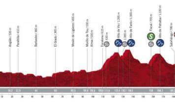 Profil de la 5e étape de la Vuelta 2020