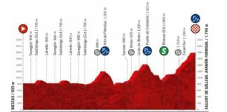 Profil de la 6e étape de la Vuelta 2020