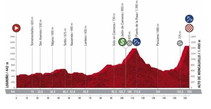 Profil de la 8e étape de la Vuelta 2020