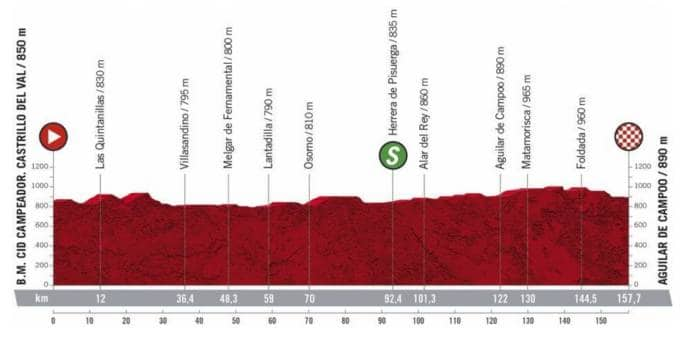 Profil de la 9e étape de la Vuelta 2020