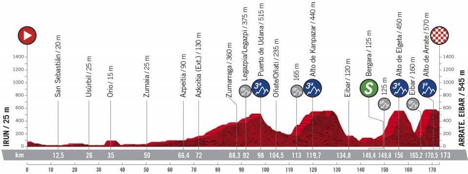 Profil étape 1 Vuelta 2020