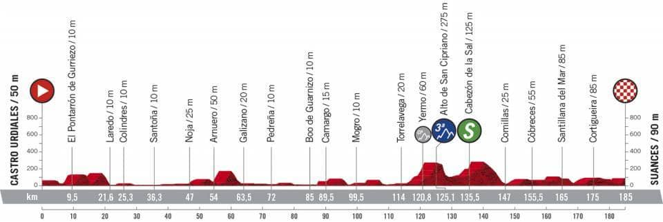 Profil étape 10 Vuelta 2020