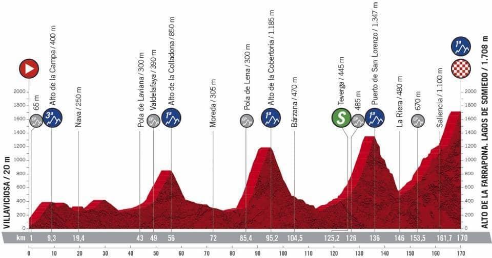 Profil étape 11 Vuelta 2020