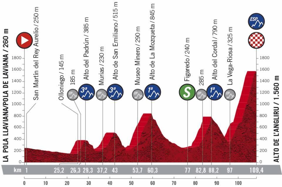 Profil étape 12 Vuelta 2020