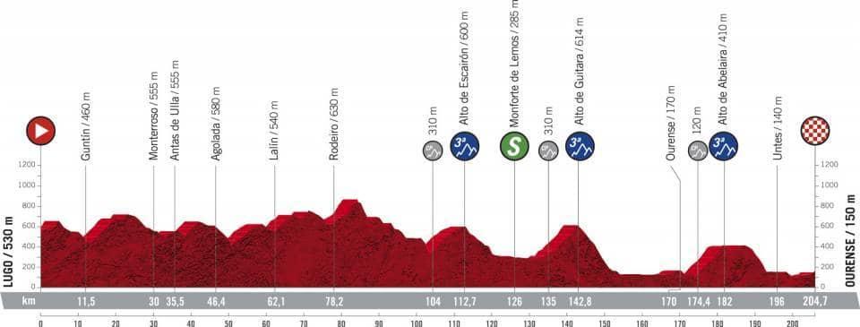 Profil étape 14 Vuelta 2020