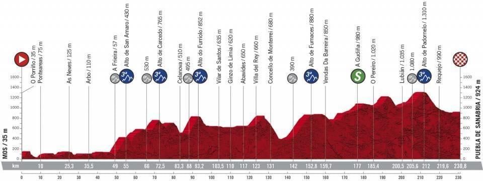 Profil étape 15 Vuelta 2020