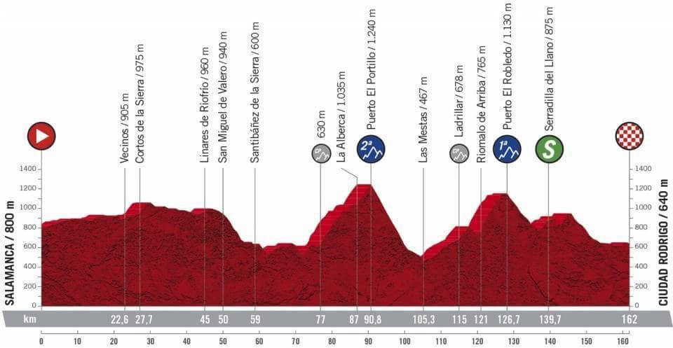 Profil étape 16 Vuelta 2020