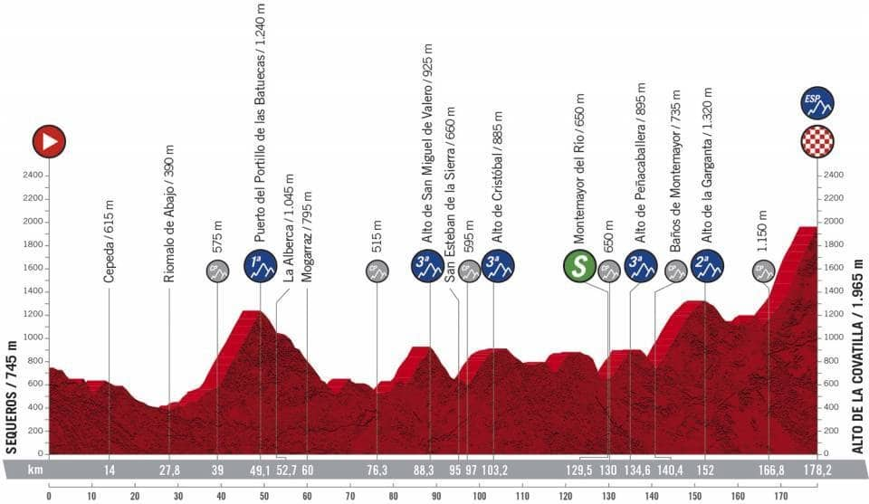 Profil étape 17 Vuelta 2020