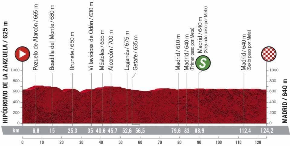 Profil étape 18 Vuelta 2020