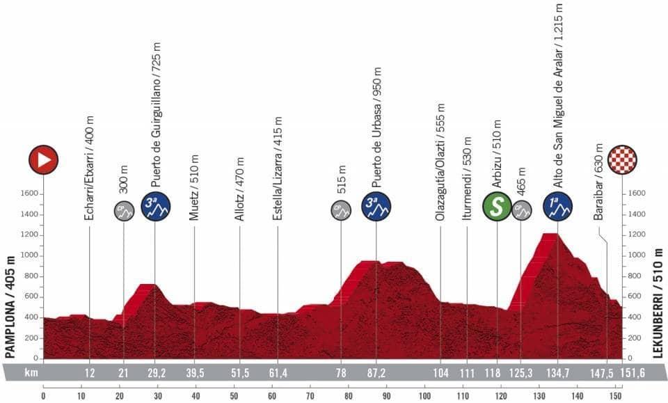 Profil étape 2 Tour d'Espagne 2020