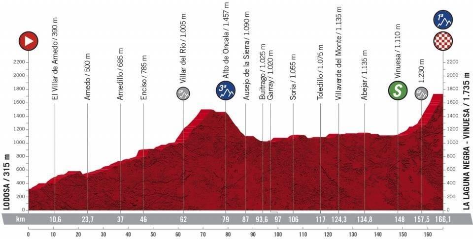 Profil étape 3 Vuelta 2020