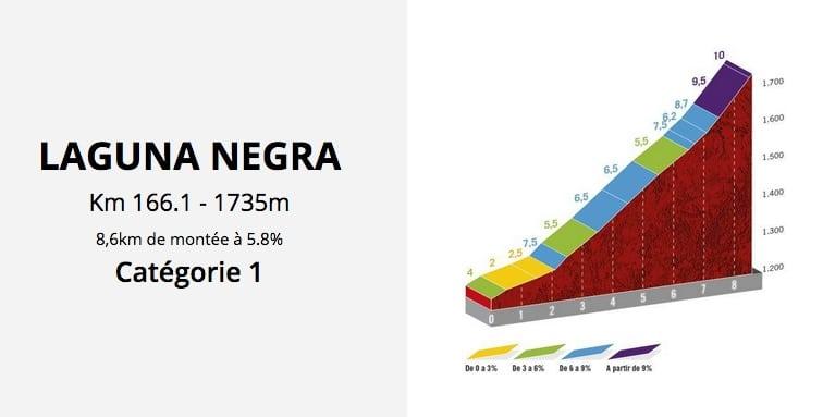 La montée finale de la 3e étape de la Vuelta 2020