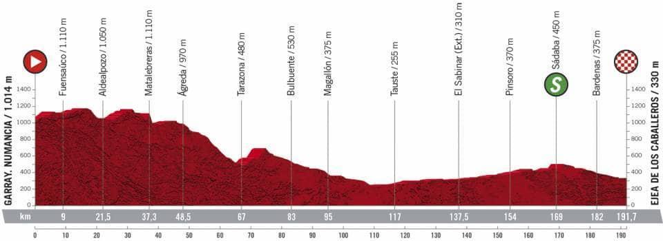 Profil étape 4 Vuelta 2020