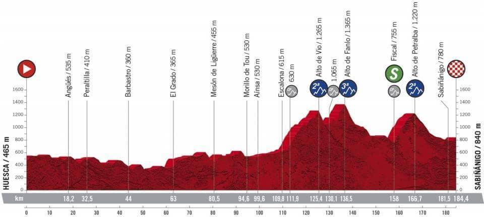 Profil étape 5 Vuelta 2020