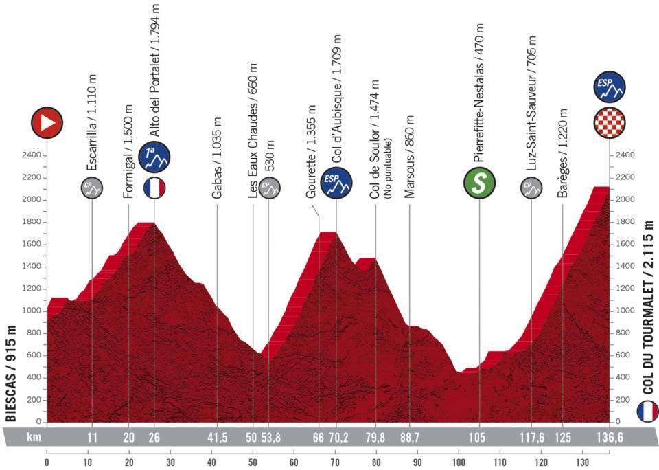 Profil étape 6 Vuelta 2020