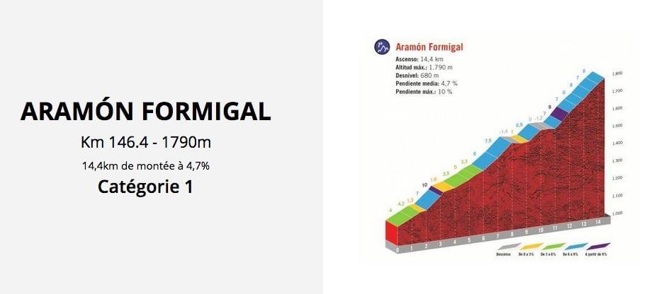 La montée finale de la 6e étape de la Vuelta 2020