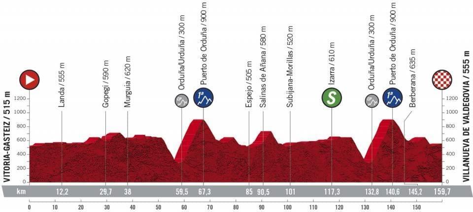 Profil étape 7 Vuelta 2020