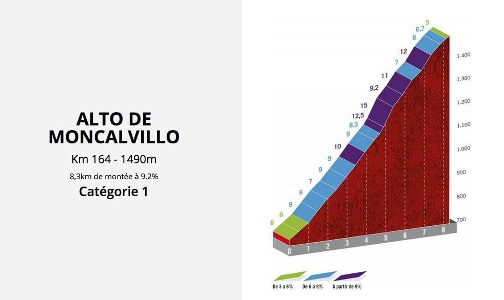 Montée finale de la 8e étape de la Vuelta 2020 avec l'Alto de Moncalvillo