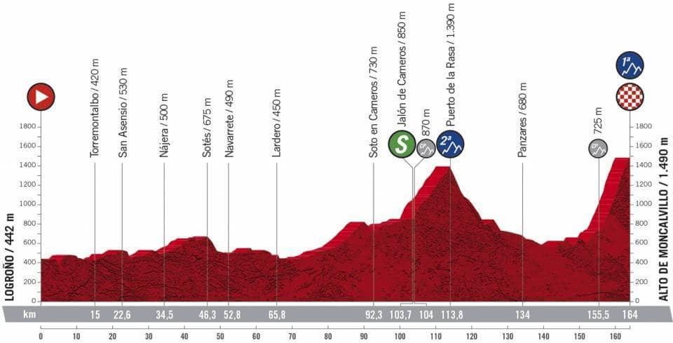 Profil étape 8 Vuelta 2020