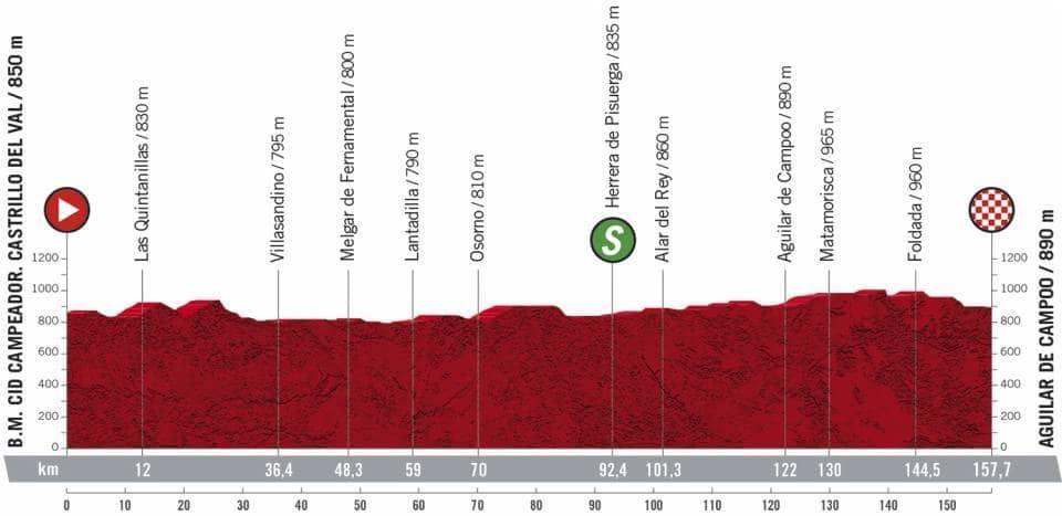 Profil étape 9 Vuelta 2020