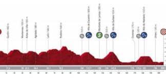 Vuelta 2020 profil étape 14