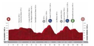 Vuelta 2020 profil étape 16