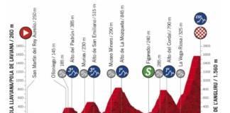 Profil de la 12e étape de la Vuelta 2020