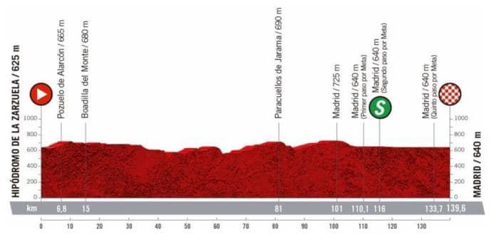 Profil de la 18e étape de la Vuelta 2020