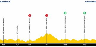 Un mur pour le final de la 2e étape du Tour des Alpes-Maritimes et du Var 2021