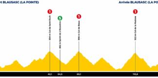 Final montagneux pour la fin du Tour des Alpes-Maritimes et du Var 2021