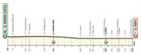 L'UAE Tour 2021 devrait commencer par un sprint massif