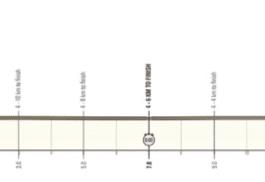 L'UAE Tour 2021 se poursuit avec un chrono individuel